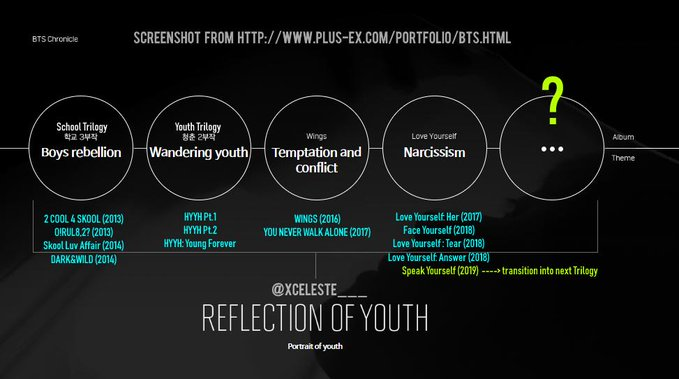 reflection of youth bts